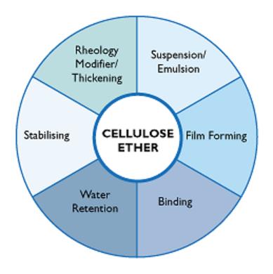 فروش سلولز اتر