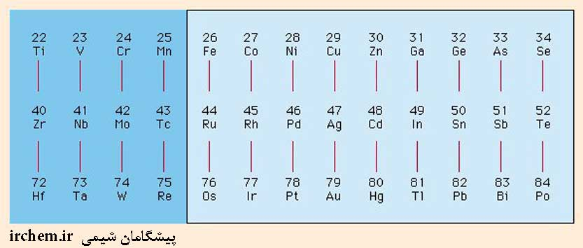 پیشگامان شیمی