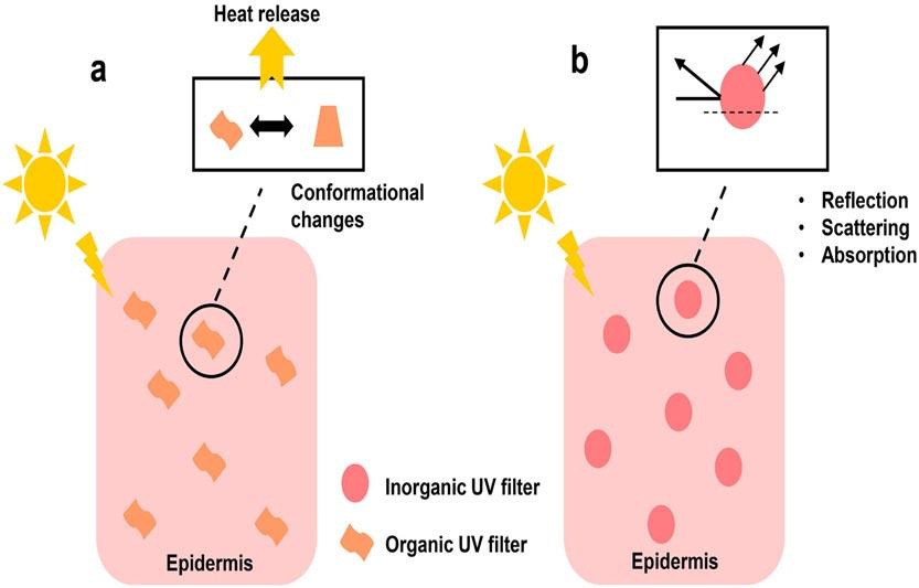 ضد آفتاب معدنی