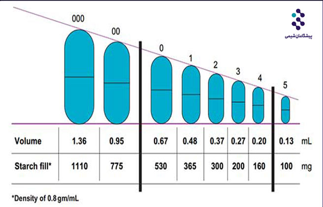 مقایسه کپسول های ژلاتین سخت و کپسول های ژلاتین نرم