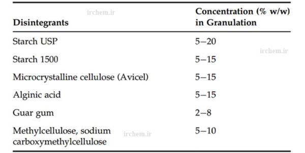 مواد جانبی مورد استفاده در تولید قرص