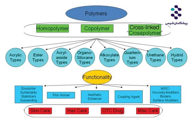 پلیمرها در محصولات مراقبت شخصی