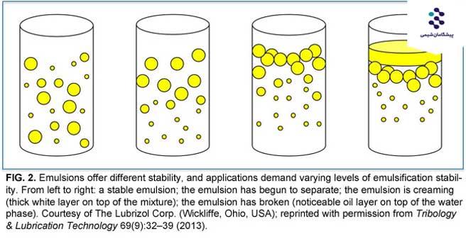 امولسیون ها: مخلوط کردن روغن و آب