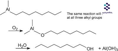 سورفکتانت در مواد شوینده