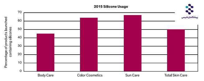 سیلیکون در محصولات مراقبت از پوست